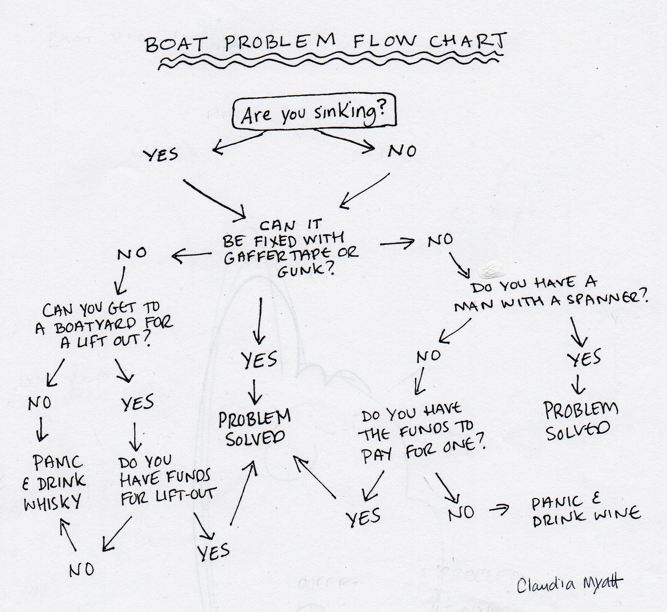 boat problem flow chart