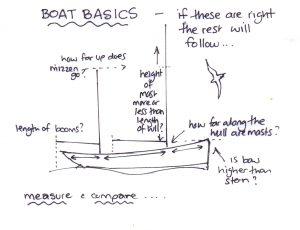boat basics